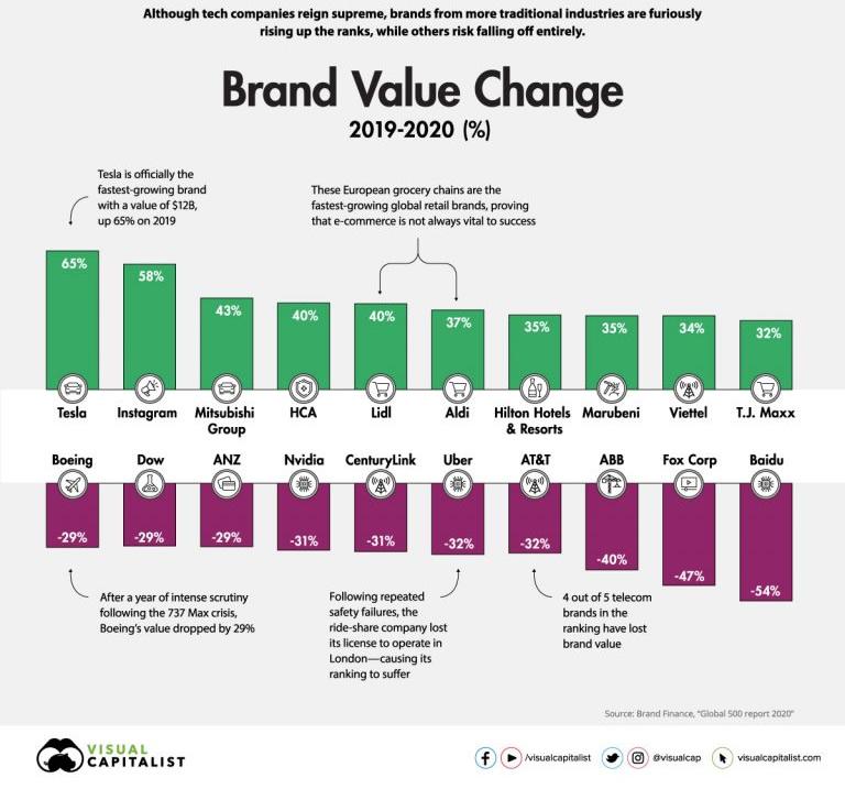 ¿Qué es Branding?, Identidad Corporativa, Branding Digital