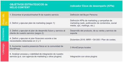 Plan de Marketing Digital, Sitio Web